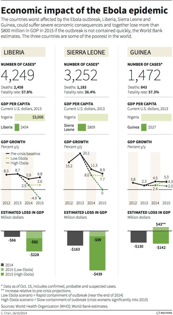 ebola-economic-impact-liberia-guinea-sierra_leone