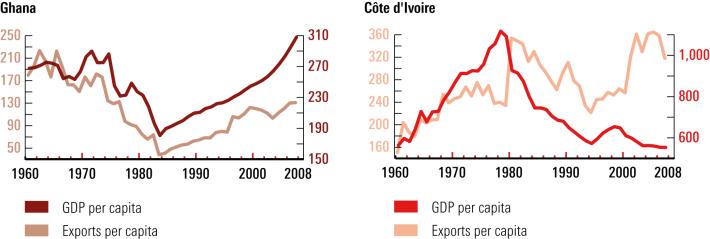 exports-per-capita