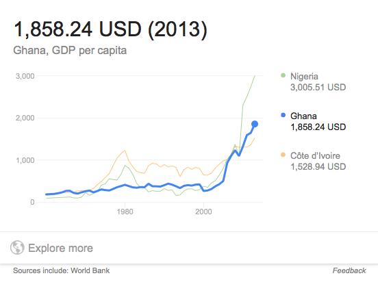 ghana-gdp-per-capita