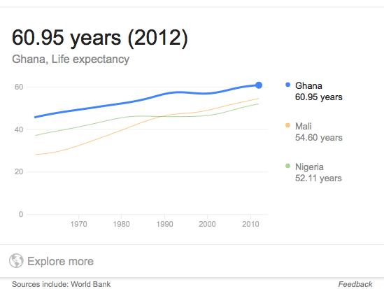 ghana-life-expectancy