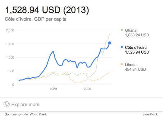 ivory-coast-gdp-per-capita