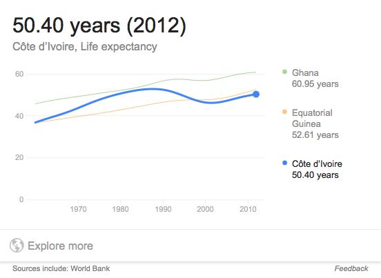 ivory-coast-life-expectancy