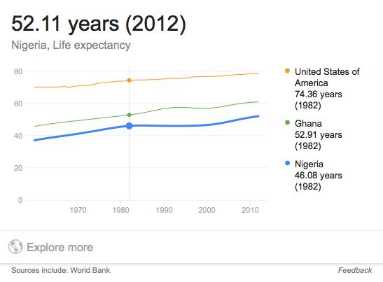 nigeria-life-expectancy