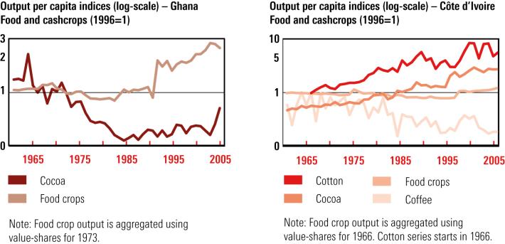 output-per-capita