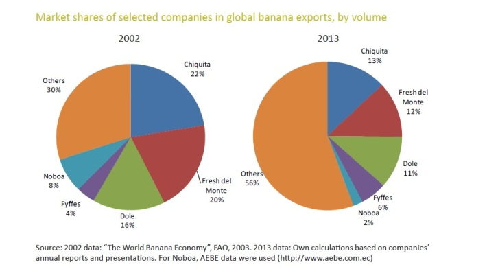 Banana-MarketShare
