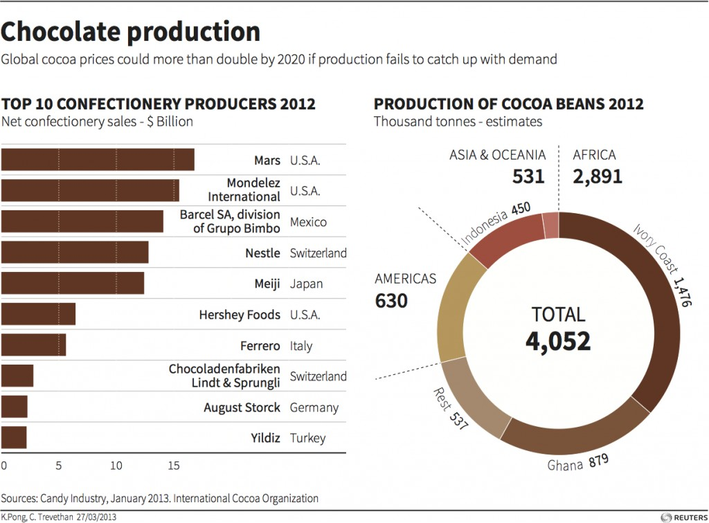Commodity Analysis Report The Ghana 2014 2015 Cocoa Main