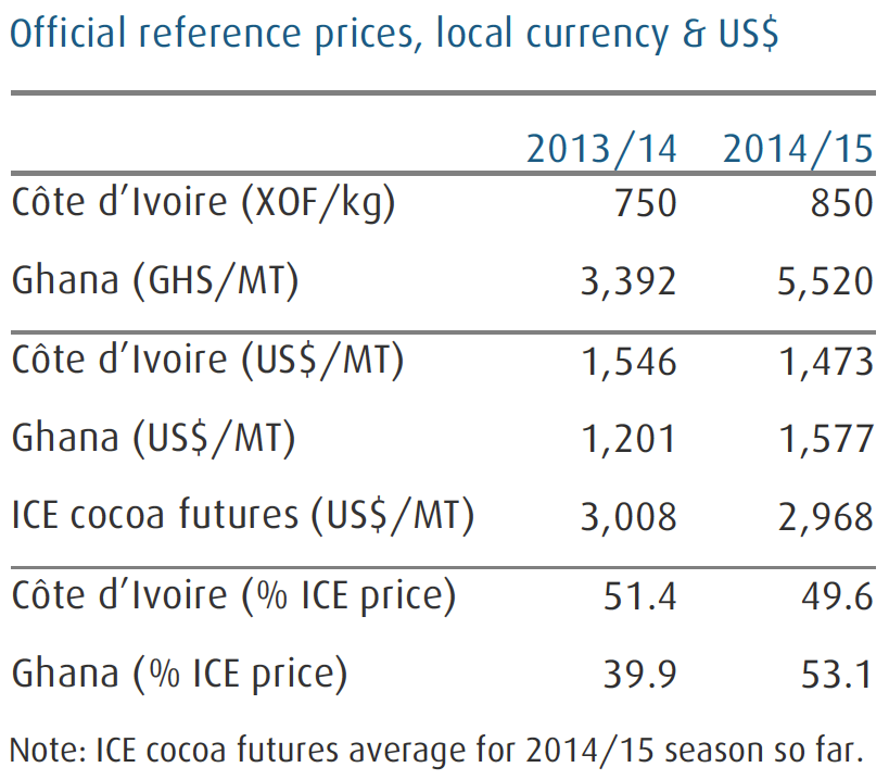 country comparison of prices rice and cocoa Many countries now grow cocoa but the main producers are - • west africa - ghana which grows some of the best quality cocoa in the world, nigeria and cote d'ivoire • south america - brazil and ecuador • asia - malaysia and indonesia, where cocoa is a.
