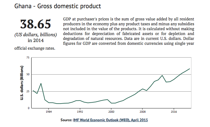 Ghana-GDP-2015-Debt