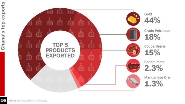 Ghanas top exports 2015