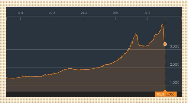 Ghana-cedi-vs-dollar-july2015
