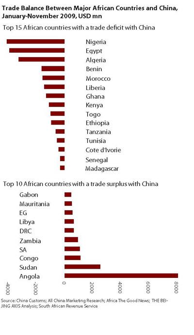 China-Africa 2-Jan2010
