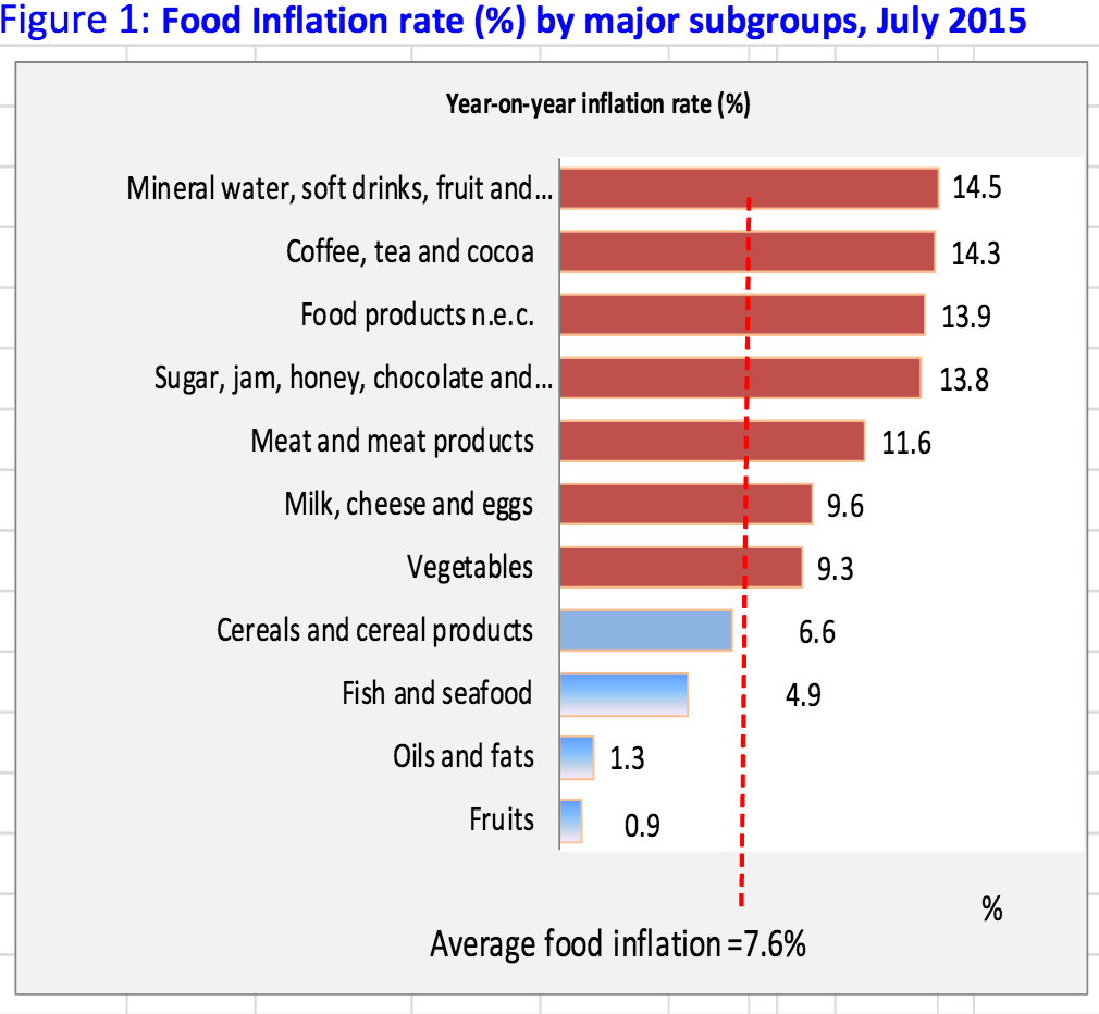 Study Of Food Inflation In India Free Essays - studymode.com