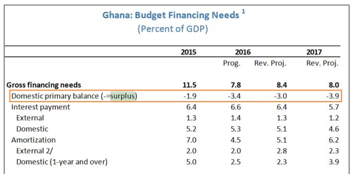 imf-ghana-budget-surplus-2015-2016-17