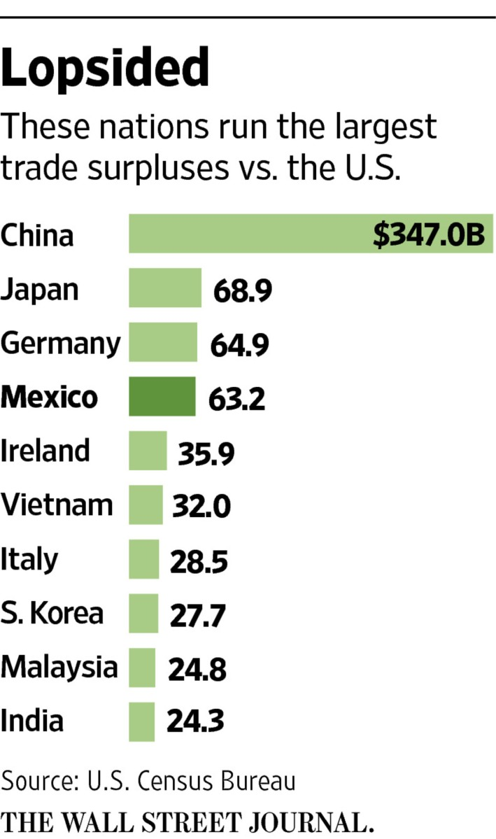 Trade Policy:  Countries That Run The Highest Trade Surpluses Against the US..