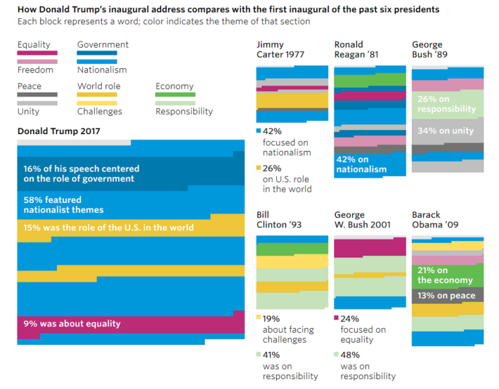 visualized-inaugral-speeches