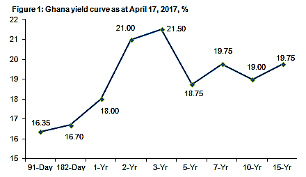 ghana yield curve as at april 17, 2017, %